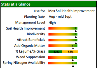 complex cover crop mix designed for maximum improvement in soil health and nutrient cycling.